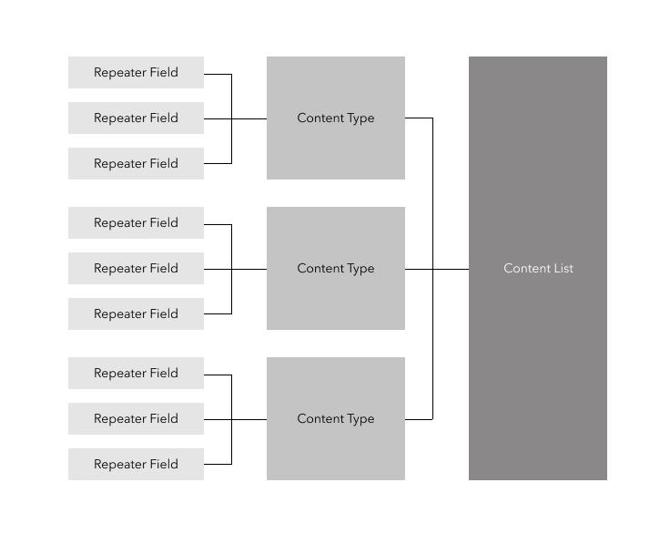 ACM Content Hierarchy